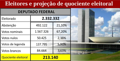 deputado_federal_quociente